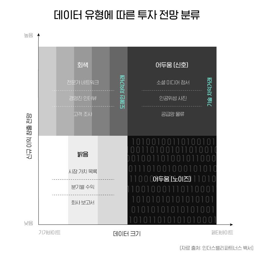 데이터 유형에 따른 투자 전망 분류