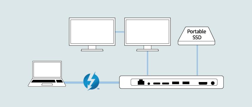 썬더볼트3는 인텔이 개발한 데이터 전송 규격. USB(Universal Serial Bus)와 HDMI(High-Definition Multimedia Interface)를 따로 쓸 필요 없이 데이터와 영상, 음성을 썬더볼트 하나로 전송할 수 있다.