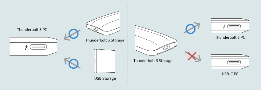 ▲썬더볼트3 탑재 PC에서는 썬더볼트·USB 기기 모두 연결이 가능하다. 하지만 썬더볼트3 인터페이스가 없는 PC에서는 썬더볼트3 기기를 연결할 수 없다.