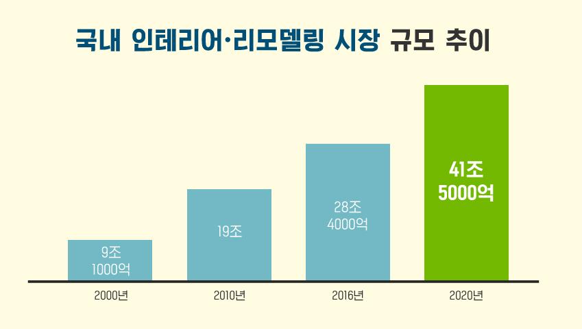 국내 인테리어•리모델링 시장 규모 추이