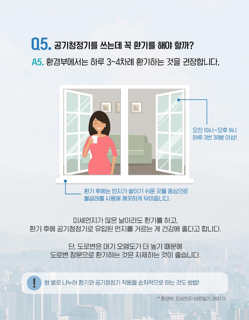 Q5. 공기청정기를 쓰는데 꼭 환기를 해야 할까? A4. 환경부에서는 하루 3~4차례 환기하는 것을 권장합니다. 오전 10시~오후 9시 하루 3번 30분 이상! 미세먼지가 많은 날이라도 환기를 하고,     환기 후에 공기청정기로 유입된 먼지를 거르는 게 건강에 좋다고 합니다.      단, 도로변은 대기 오염도가 더 높기 때문에     도로변 창문으로 환기하는 것은 자제하는 것이 좋습니다. 방 별로 나누어 환기와 공청기 작동을 순차적으로 하는 것도 방법!