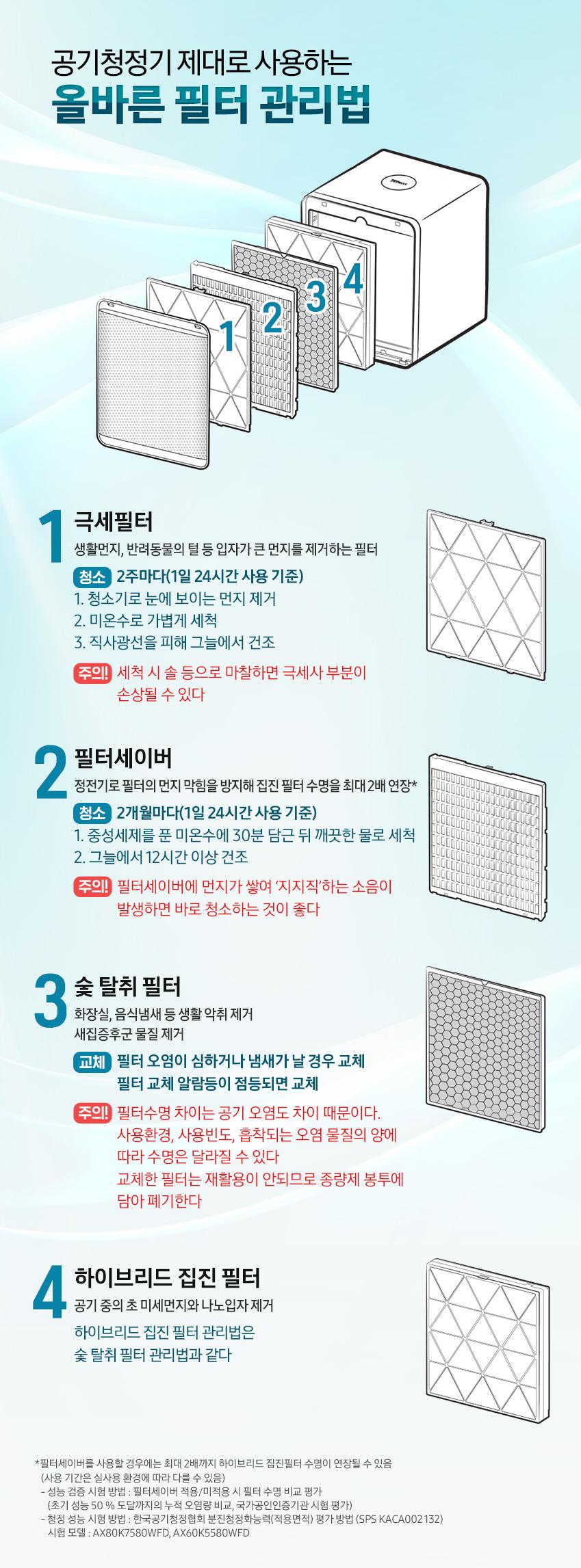 공기청정기 제대로 사용하는 올바른 필터 관리법