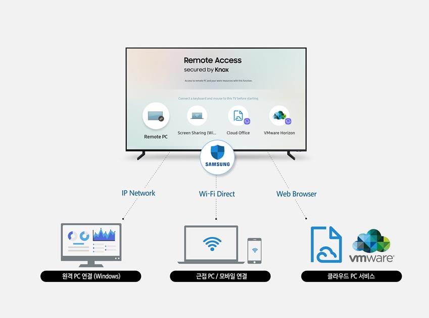 삼성전자가 오는 1월 미국 라스베이거스에서 열리는 세계 최대 전자 전시회 'CES 2019'에서 TV와 주변기기를 원격으로 편리하게 연결하는 '리모트 액세스(Remote Access)' 기능을 공개한다.