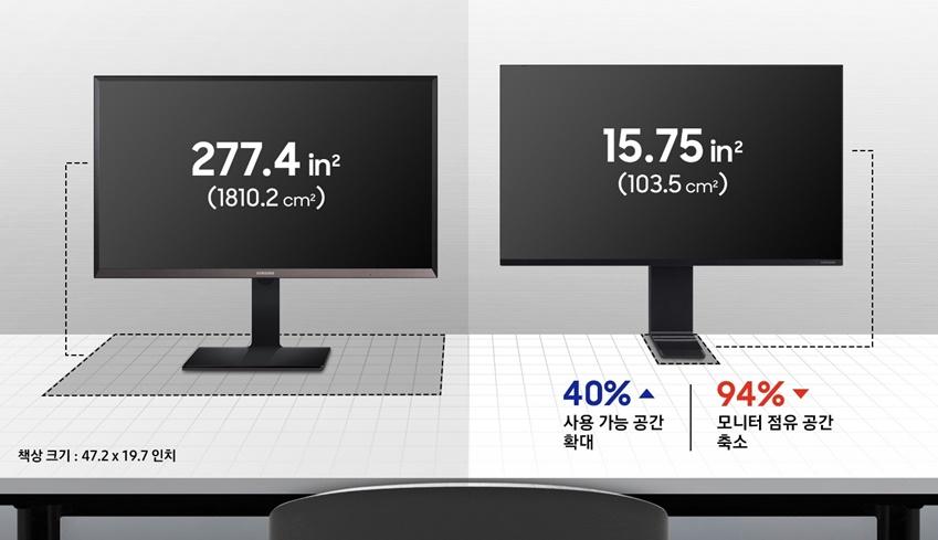 같은 화면 크기를 가진 모니터와 공간 효율을 비교했을 때, 책상 공간을 94%까지 줄여 책상 면적의 최대 40%를 더 사용할 수 있다.