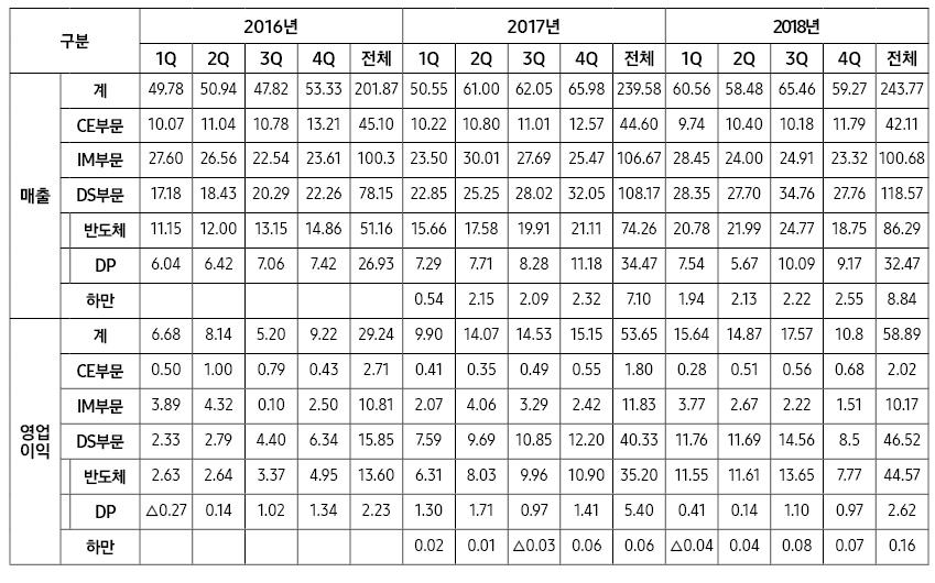 □ 삼성전자 2016∼2018.4분기 분기별 실적 (단위 : 조원)