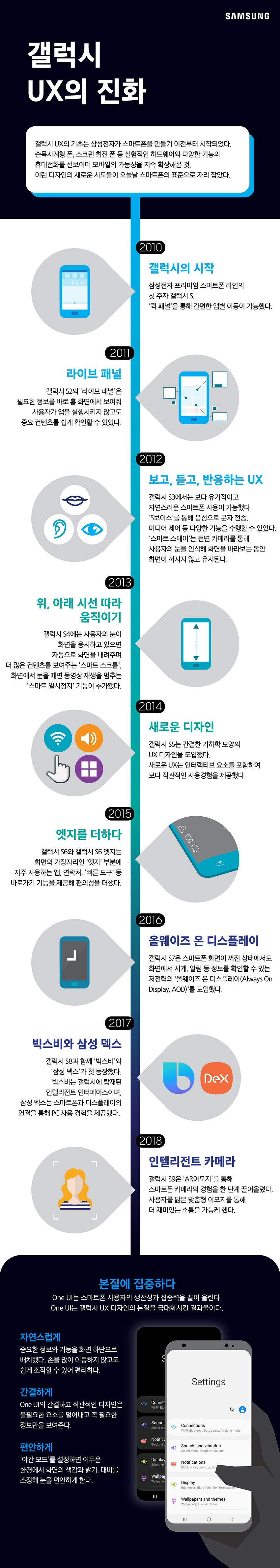 갤럭시 UX의 진화 / 갤럭시 UX의 기초는 삼성전자가 스마트폰을 만들기 이전부터 시작되었다. 손목시계형 폰, 스크린 회전 폰 등 실험적인 하드웨어와 다양한 기능의 휴대전화를 선보이며 모바일의 가능성을 지속 확장해온 것. 이런 디자인의 새로운 시도들이 오늘날 스마트폰의 표준으로 자리 잡았다. / 2010 갤럭시의 시작 / 삼성전자 프리미엄 스마트폰 라인의 첫 주자 갤럭시 S. 퀵패널을 통해 간편한 앱별 이동이 가능했다. / 2011 라이브 패널 / 갤럭시 S2의 라이브 패널은 필요한 정보를 바로 홈 화면에서 보여줘 사용자가 앱을 실행시키지 않고도 중요 컨텐츠를 쉽게 확인할 수 있었다. / 2012 보고, 듣고, 반응하는 UX / 갤럭시 S3에서는 보다 유기적이고 자연스러운 스마트폰 사용이 가능했다. S보이스를 통해 음성으로 문자 전송, 미디어 제어 등 다양한 기능을 수행할 수 있었다. 스마트 스테이는 전면 카메라를 통해 사용자의 눈을 인식해 화면을 바라보는 동안 화면이 꺼지지 않고 유지된다. / 2013 위, 아래 시선 따라 움직이기 / 갤럭시 S4에는 사용자의 눈이 화면을 응시하고 있으면 자동으로 화면을 내려주며 더 많은 컨텐츠를 보여주는 스마트 스크롤, 화면에서 눈을 떼면 동영상 재생을 멈추는 스마트 일지정지 기능이 추가됐다. / 2014 새로운 디자인 갤럭시 S5는 간결한 기하학 모양의 UX 디자인을 도입했다. 새로운 UX는 인터랙티브 요소를 포함하여 보다 직관적인 사용경험을 제공했다. / 2015 엣지를 더하다 갤럭시S6와 갤럭시 S6 엣지는 화면의 가장자리인 엣지 부분에 자주 사용하는 앱, 연락처 빠른 도구 등 바로가기 기능을 제공해 편의성을 더했다. 2016 올웨이즈 온 디스플레이 갤럭시 S7은 스마트폰 화면이 꺼진 상태에서도 화면에서 시계, 알림 등 정보를 확인할 수 있는 저전력의 올웨이즈 온 디즈플레이를 도입했다.  2017 빅스비와 삼성 덱스 갤럭시 S8과 함께 빅스비와 삼성덱스가 첫 등장했다. 빅스비는 갤럭시에 탑재된 인텔리전트 인터페이스이며, 삼성 덱스는 스마트폰과 디스플레이의 연결을 통해 PC 사용 경험을 제공했다. 2018 인텔리전트 카메라 갤럭시 S9은 AR이모지를 통해 스마트폰 카메라의 경험을 한 단계 끌어올렸다. 사용자를 닮은 맞춤형 이모지를 통해 더 재미있는 소통을 가능케 했다.