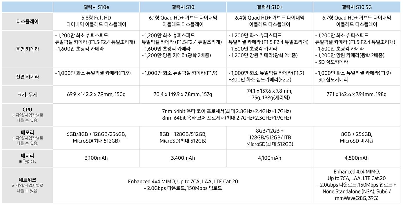 갤럭시 S10 제품 세부 사양
