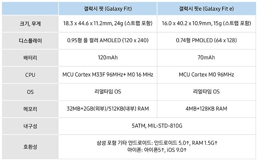 갤럭시 핏(Galaxy Fit), 갤럭시 핏e(Galaxy Fit e)