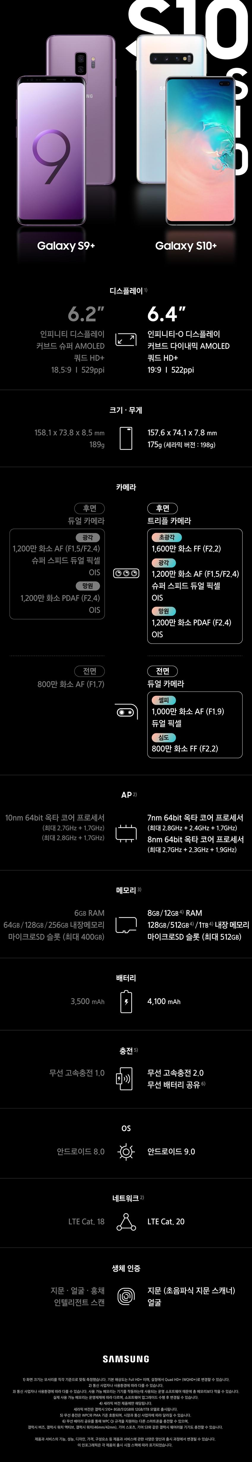 갤럭시 S9+ 갤럭시 S10+  디스플레이 / S9+ 6.2인치, 인피니티 디스플레이, 커브드 슈퍼 AMOLED, 쿼드 HD+, 18.9:9, 529ppi  S10+ / 6.4인치, 인피니티-O 디스플레이, 커브드 다이내믹 AMOLED, 쿼드 HD+, 19:9, 522ppi 크기·무게 / S9+158.1x73.8x8.5mm, 189g  S10+157.6x74.1x7.8,175g(세라믹 버전:198g) 카메라 / S9+ 후면 듀얼 카메라, 광각 1200만 화소(F1.5/F2.4), 슈퍼 스피드 듀얼 픽셀, OIS, 망원 1200만 화소 PDAF(F2.4) OIS  S10+ 트리플 카메라, 초광각 1600만 화소 FF(F2.2), 광각 1200만 화소 AF(F1.5/F2.4), 슈퍼 스피드 듀얼 픽셀, OIS, 망원 1200만 화소 PDAF(F2.4) OIS 전면 / S9+ 800만 화소 AF(F1.7) S10+듀얼 카메라 셀피 1000만 화소 AF(F1.9) 듀얼 픽셀 / 심도 800만 화소 FF(F2.2) AP / S9+ 10nm 64bit 옥타 코어 프로세서 (최대 2.7GHz+1.7GHz), (최대 2.8GHz+1.7GHz)   S10+ 7nm 64bit 옥타 코어 프로세서 (최대 2.8GHz+2.4GHz+1.7GHz), 8nm 64bit 옥타 코어 프로세서 (최대 2.7GHz+2.3GHz+1.9GHz) 메모리 / S9+ 6GB RAM 64GB / 128GB / 256GB 내장메모리, 마이크로 SD 슬롯(최대 400GB) S10+ 8GB/12GB RAM / 128GB/512GB/1TB 내장 메모리 / 마이크로SD 슬롯 (최대 512GB) 배터리 S9+ 3500mAh S10+ 4,100mAh 충전 S9+ 무선 고속충전 1.0 S10+ 무선 고속충전 2.0, 무선 배터리 공유 OS S9+ 안드로이드 8.0  S10+ 안드로이드 9.0  네트워크 S9+ LTE Cat.18 S10+ LTE Cat.20 생체 인증 S9+ 지문·얼굴·홍채 인텔리전트 스캔 S10+ 지문(초음파식 지문 스캐너) 얼굴
