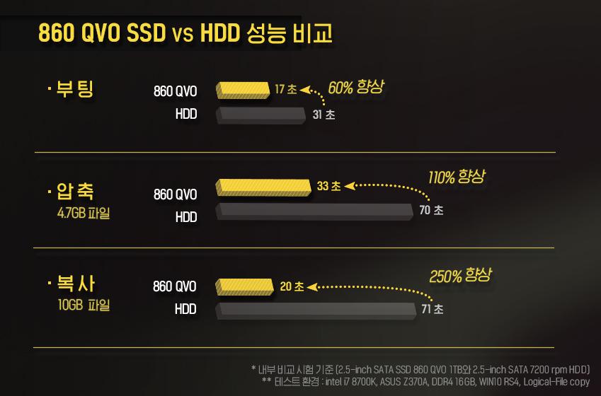 860 QVO SSD vs HHD 성능 비교 부팅 60% 향상, 압축 110% 향상, 복사 250% 향상