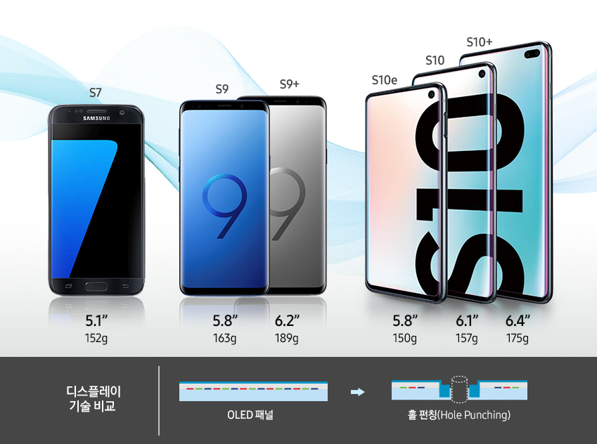 갤럭시 S7 5.1인치 152g / 갤럭시 9 5.8인치 163g  / 갤럭시 9+ 6.3인치 189g / 갤럭시 10e 5.8인치 150g / 갤럭시 10 6.1인치 157g / 갤럭시 10+ 6.4인치 175g