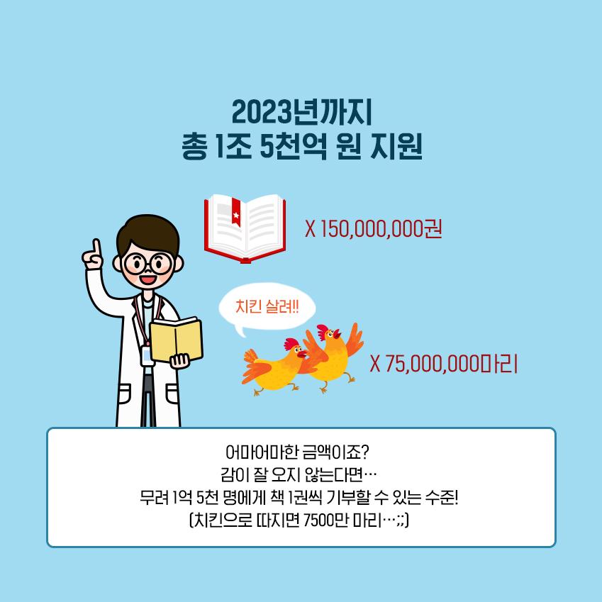 2023년까지 총 1조 5천억 원 지원 어마어마한 금액이죠? 감이 잘 오지 않는다면... 무려 1억 5천명에게 책 1권씩 기부할수 있는 수준! (치킨으로 따지면 500만 마리...;;) 책 X150,000,000마리 치킨 X 75,000,000마리