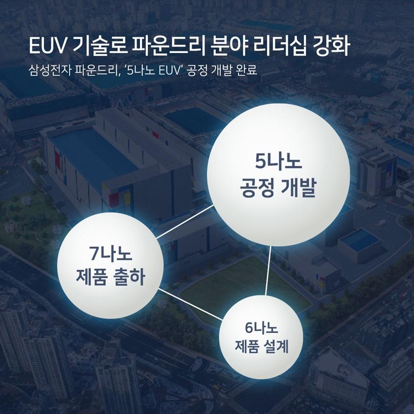 EUV 기술로 파운드리 분야 리더십 강화 삼성전자 파운드리, '5나노 EUV' 공정 개발 완료 7나노 제품 출하 5나노 공정 개발 6나노 제품 설계