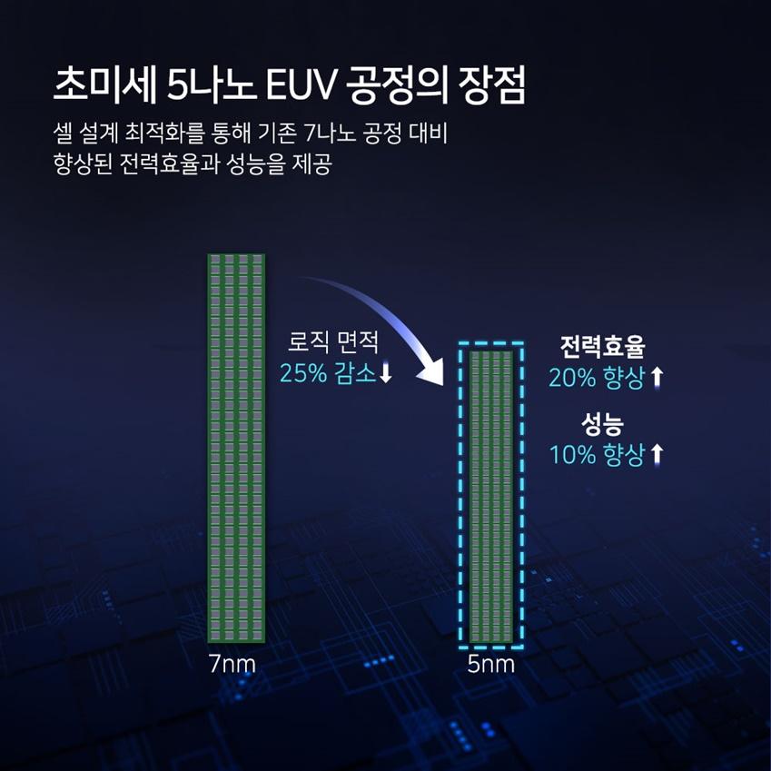 초미세 5나노 EUV 공정의 장점 셀 설계 최적화를 통해 기존 7나노 공정 대비 향상된 전력효율과 성능을 제공 7nm > 5nm (로직 면적 25% 감소↓, 전력효울 20% 향상↑, 성능 10% 향상↑)
