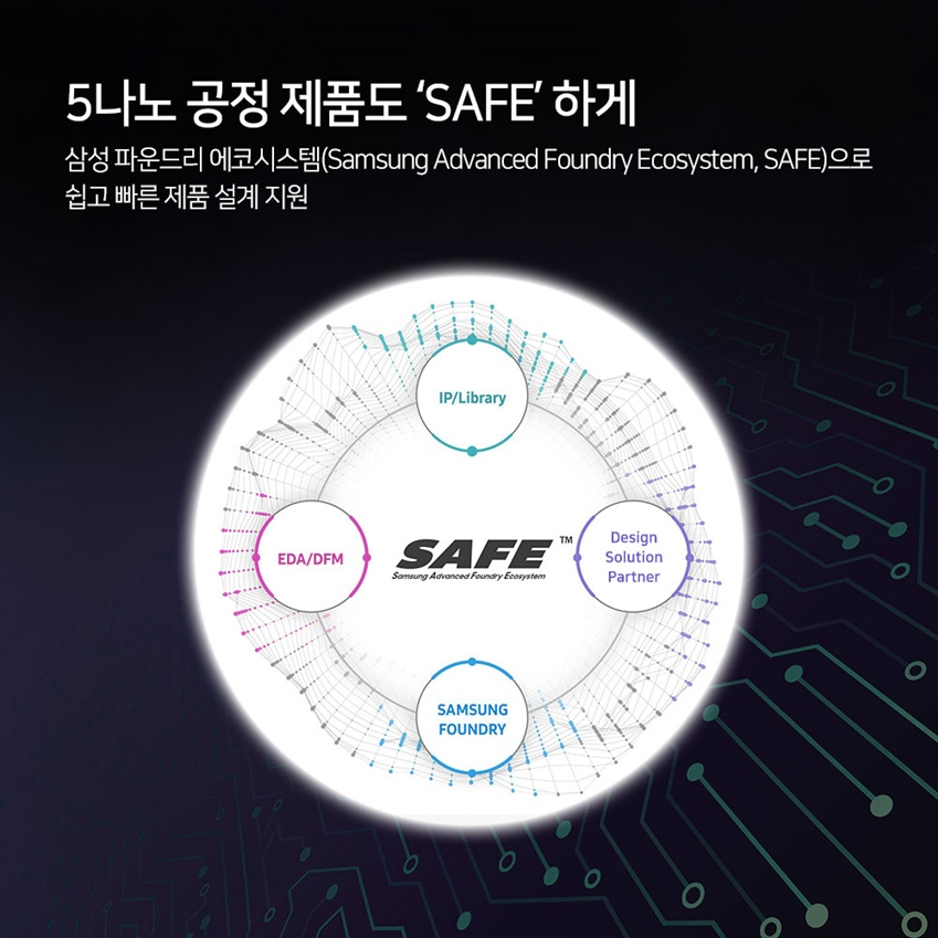 5나노 공정 제품도 'SAFE'하게 삼성 파운드리 에코시스템(Samsung Advanced Foundry Ecosystem, SAFE)으로 쉽고 빠른 제품 설계 지원 SAFE, EDA/DFM, SAMSUNG FOUNDRY, Design Solution Partner, IP/Library