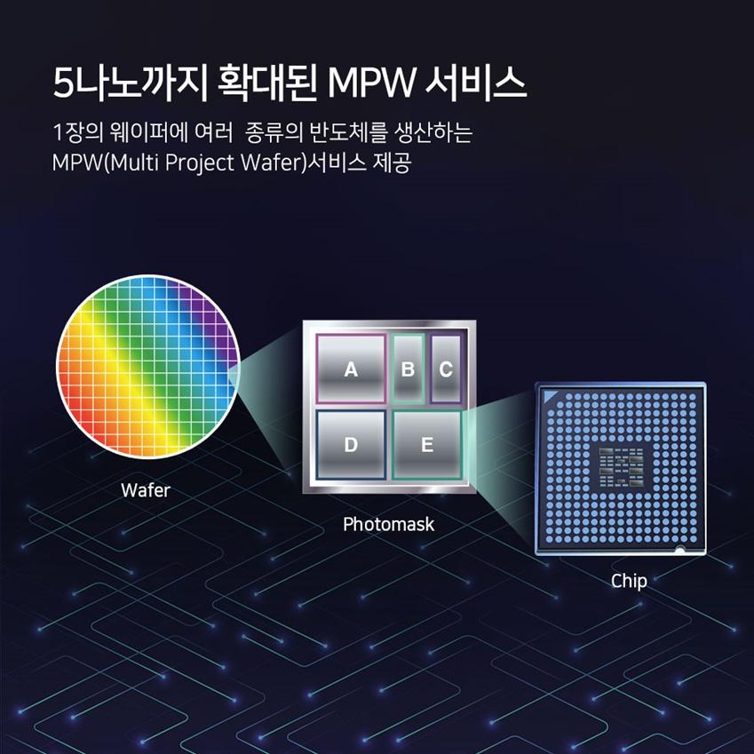 5나노까지 확대된 MPW 서비스 1장의 웨이퍼에 여러 종류의 반도체를 생산하는 MPW(Multi Project Wafer)서비스 제공 Wafer > ABCDE Photomask > Chip