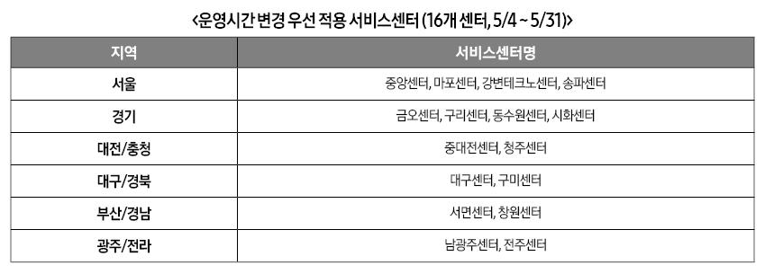 운영시간 변경 우선 적용 서비스센터 (16개 센터, 5/4 ~ 5/31)