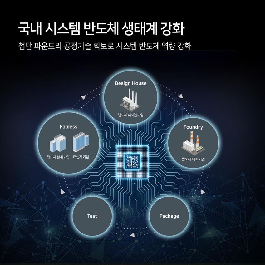 6 '시스템 반도체'의 진화를 이끄는 삼성의 기술 리더십 파운드리 업계 최초 HKMG 양산 32/28nm HKMG  파운드리 업계 최초 FinFET 양산 14nm 반도체 업계 최초 10nm 공정 양산 10nm 반도체 업계 최초 EUV 기반 공정 양산 7nm EUV 기반 두번째 공정 개발 완료 5nm