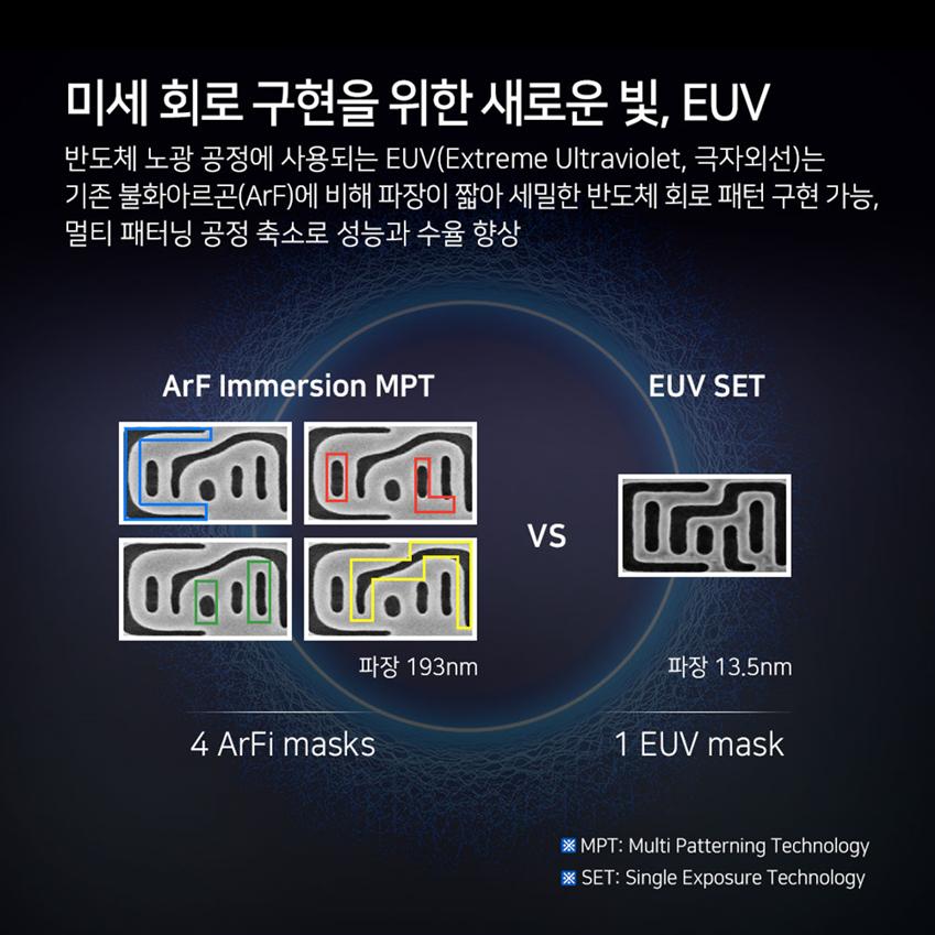 미세 회로 구현을 위한 새로운 빛, EUV 반도체 노광 공정에 사용되는 EUV(Extreme Ultraviolet, 극자외선)는 기존 불화아르곤(ArF)에 비해 파장이 짧아 세밀한 반도체 회로 패턴 구현 가능, 멀티 패터닝 공정 축소로 성능과 수율 향상 ArF Immersion MPT 파장 193mm 4ArFi masks vs EUV SET 파장 13.5mm 1EUV mask *MPT Multi Patterning Technology *SET:Single Exposure Technology