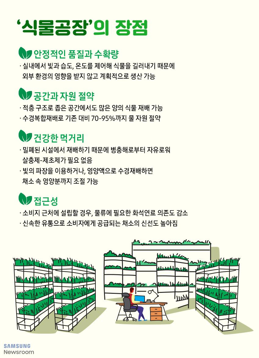 '식물공장'의 장점 안정적인 품질과 수확량 실내에서 빛과 습도, 온도를 제어해 식물을 길러내기 때문에 외부 환경의 영향을 받지 않고 계획적으로 생산 가능 / 공간과 자원 절약 적충 구조로 좁은 공간에서도 많은 양의 식물 재배 가능 수경복합재배로 기존 대비 70-95%까지 물 자원 절약 / 건강한 먹거리 밀폐된 시설에서 재배하기 때문에 병충해로부터 자유로워 살충제-제초제가 필요 없음 빛의 파장을 이용하거나, 영양액으로 수경재배하면 채소 속 영양분까지 조절 가능 / 접근성 소비지 근처에서 설립할 경우, 물류에 필요한 화석연료 의존도 감소 신속한 유통으로 소비자에게 공급되는 채소의 신선도 높아짐