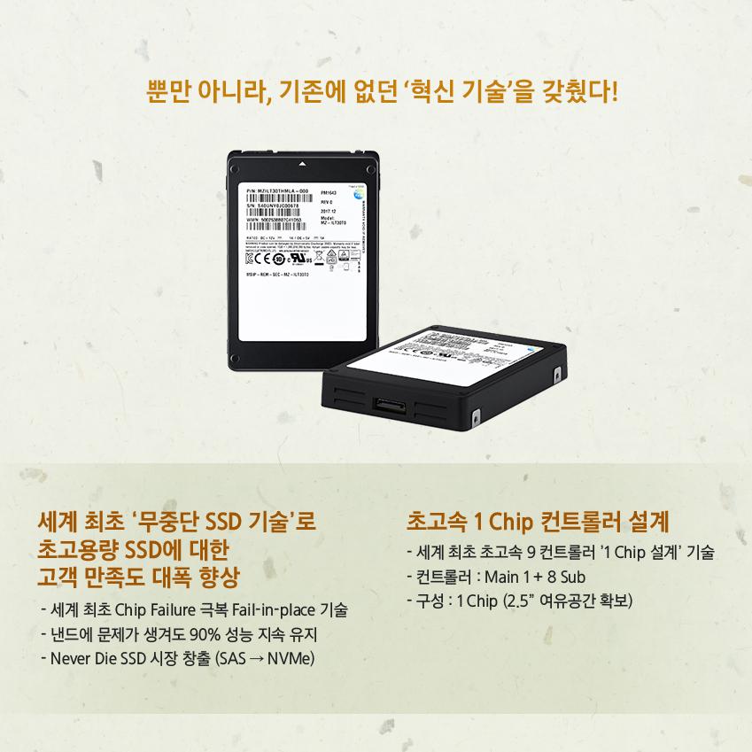 """뿐만 아니라, 기존에 없던 '혁신 기술'을 갖췄다! 세계최초 '무중단 SSD기술'로 초고용량 SSD에 대한 고객 만족도 대폭 향상 세계 최초 Chip Failure 극복 Fail-in -Place 기술 - 낸드에 문제가 생겨도 90% 성능 지속 유지 - Never Die SSD 시장 창출 (SAS-> NVMe) 초고속 1Chip 컨트롤러 설계 -세계 최초 초고속 9컨트롤러 '1Chip 설계' 기술 - 컨트롤러: Main 1+8 Sub - 구성: 1Chip(2.5"""" 여유공간 확보)"""