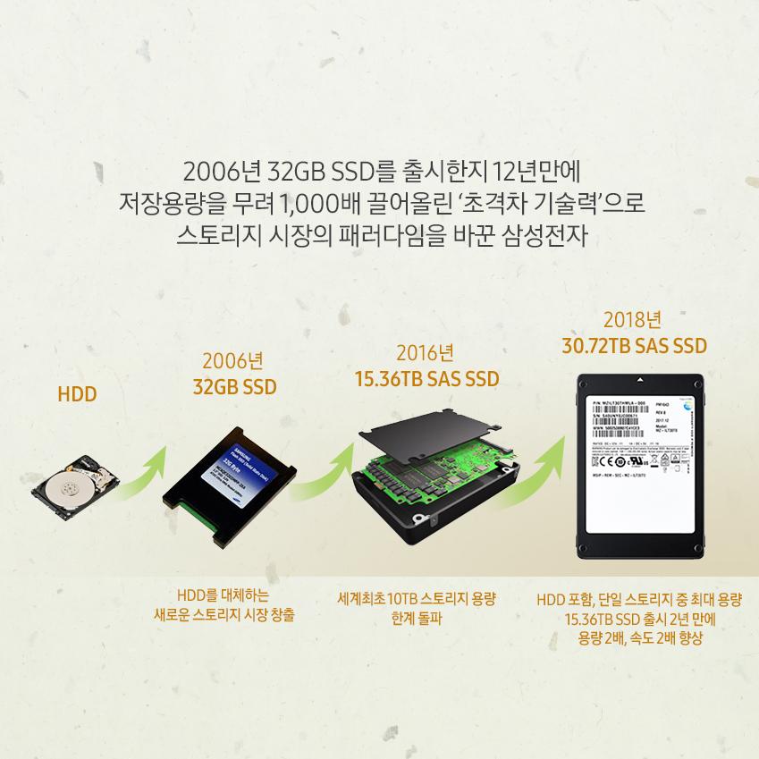 2006년 32GB SSD를 출시한지 12년만에 저장용량을 무려 1,000배 끌어올린  '초격차 기술력'으로 스토리지 시장의 패러다임을 바꾼 삼성전자  HDD -> 2006년 32GB SSD HDD를 대체하는 새로운 스토리지 시장 창출 -> 2016년 15.36TB SAS SSD 세계 최초 10TB 스토리지 용량 한계 돌파 -> 2018년 30.72TB SAS SSD HDD 포함, 단일 스토리지 중 최대 용량 15.36TB SSD 출시 2년만에 용량 2배, 속도 2배 향상