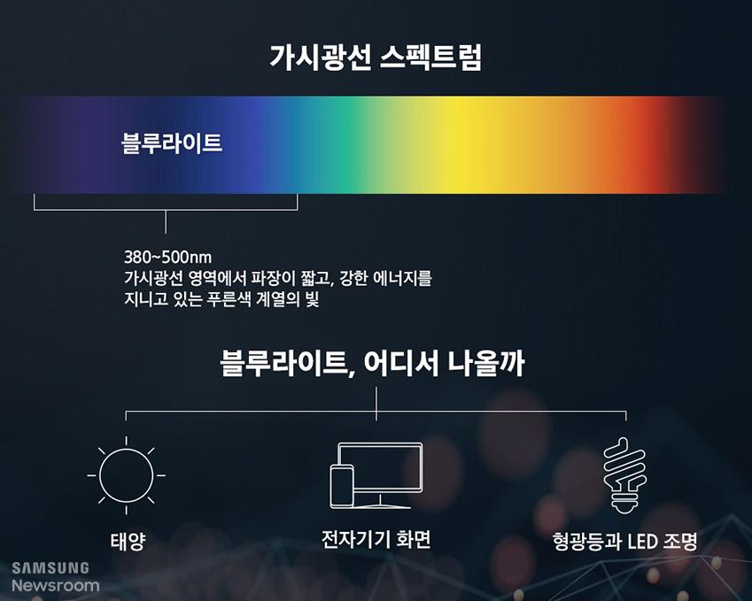 가시광선 스펙트럼 / 블루라이트 / 380~500nm 가시광선 영역에서 파장이 짧고, 강한 에너지를 지니고 있는 푸른색 계열의 빛 / 블루라이트, 어디서 나올까 / 태양, 전자기기 화면, 형광등과 LED 조명