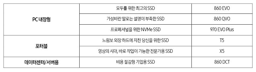 PC 내장형모두를 위한 최고의 SSD860 EVO 가성비란 말로는 설명이 부족한 SSD860 QVO 프로페셔널을 위한 NVMe SSD970 EVO Plus 포터블느림보 외장하드에 지친 당신을 위한 SSDT5 영상의 시대, 바로 작업이 가능한 전문가용 SSDX5 데이터센터/서버용비용 절감형 기업용 SSD860 DCT
