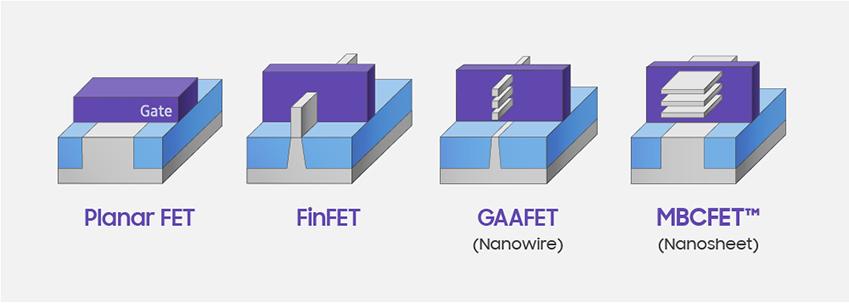 Planar FET, FinFET, GAAFET, MBCFET™ 트랜지스터 구조