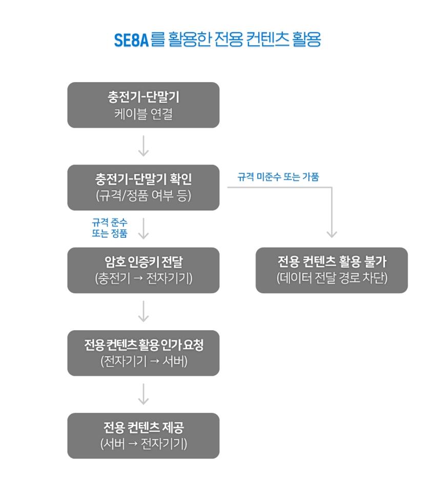 SE8A를 활용한 전용 컨텐츠 활용
