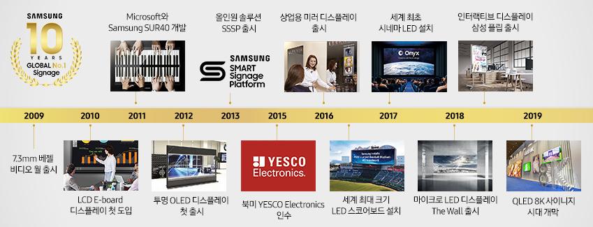 2009 7.3mm 베젤 비디오 월 출시 2010 LCD E-board 디스플레이 첫 도입 2011 Microsoft와 Samsung SUR40 개발 2012 투명 OLED 디스플레이 첫 출시 2013 올인원 솔루션 SSSP 출시 2015 북미 YESCO Electronics 전자 인수 2016 상업용 미러 디스플레이 출시 2016 세계 최대 크기 LED 스코어보드 설치 2017 세계 최초 시네마 LED 설치 2018 마이크로 LED 디스플레이 The Wall 출시 2018 인터렉티브 디스플레이 삼성 플립 출시 2019 QLED 8K 사이니지 시대 개막
