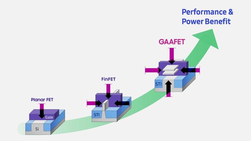 ▲ 반도체는 더 작고 빠르게, 더욱 적은 전력만을 소모하는 방향으로 발전해왔다. 왼쪽부터 평판(Planar) 트랜지스터, 완전공핍층(Fully Depleted, 또는 Fin) 트랜지스터, GAA(Gate All Around) 트랜지스터