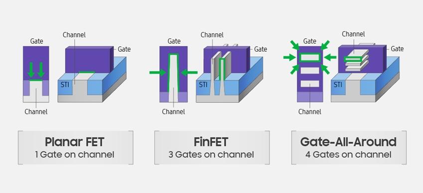 ▲ 반도체 트랜지스터 구조의 차이를 보여주는 그래픽