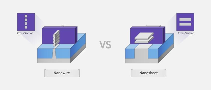 ▲ GAA 트랜지스터의 나노와이어 구조(왼쪽)와 나노시트 구조. 나노시트 구조로 채널과 게이트가 닿는 실질적인 면적이 더 넓어진 것을 볼 수 있다.