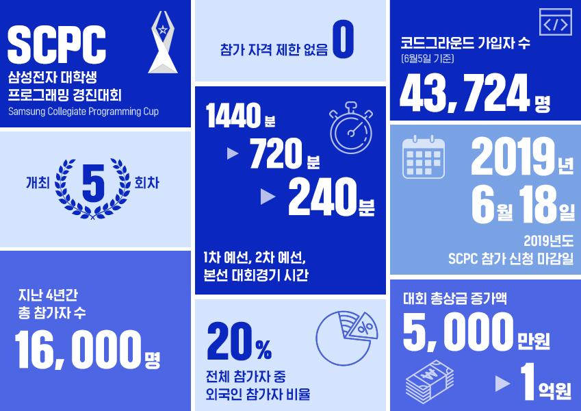SCPC 삼성전자 대학생 프로그래밍 경진대회(Samsung Collegiate Programming Cup) 0개 참가 자격 제한 없음 5회 개최 5회차 16,000명 지난 4년간 전체 참가 인원 20% 전체 참가자 중 외국인 참가자 비율 5000만원 -> 1억원 대회 총상금 증가액 43,724명(6월 5일 기준) 코드그라운드 가입자 수 1440분 -> 720분 -> 240분 1차 예선, 2차 예선, 본선 대회 경기 시간 2019년 6월 18일 2019년도 SCPC 참가 신청 마감일