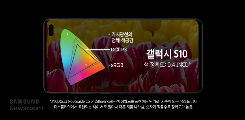갤럭시 S10의 색정확도는 0.4 JNCD로 정확한 컬러감을 즐길 수 있다