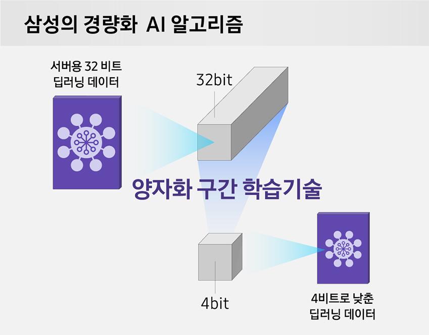 삼성의 경량화 AI 알고리즘 / 양자화 구간 학습 기술로 서버용 32비트 딥러닝 데이터(32bit)를 4비트로 낮춘 딥러닝 데이터(4bit)로 연산해도 높은 정확도를 얻을 수 있다는 실험