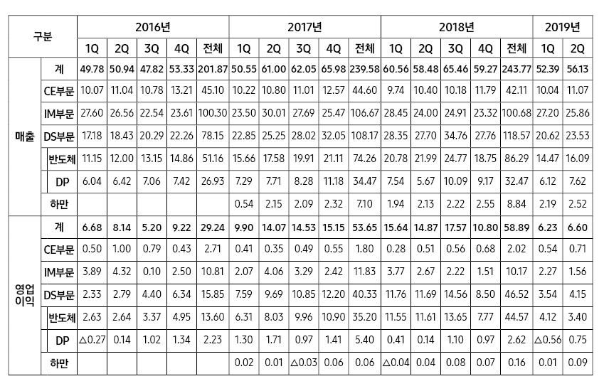 □ 삼성전자 2016∼2019년 2분기 분기별 실적 (단위 : 조원)
