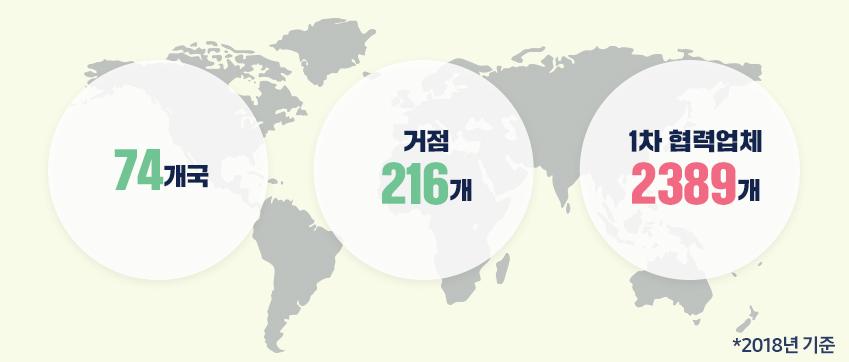74개국 거점 216개 1차 협력업체 2389개 / 2018년 기준