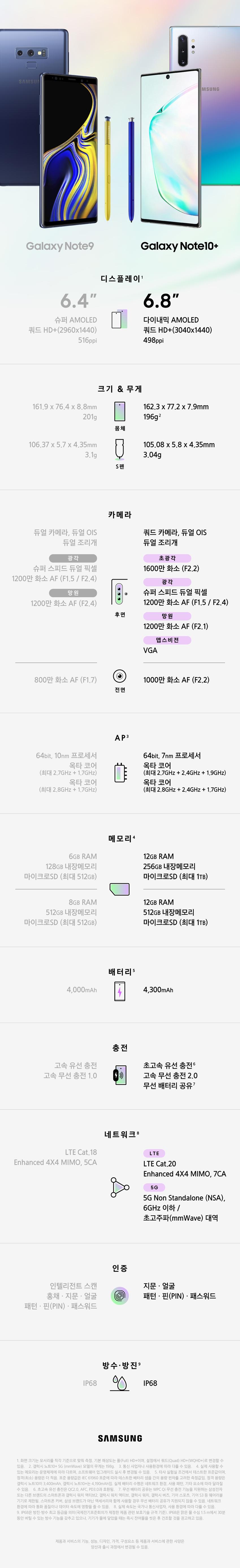 Galaxy Note9 디스플레이1 6.4'' 슈퍼 AMOLED 쿼드 HD+(2960x1440) 516ppi 크기&무게 몸체 161.9x76.4x8.8mm 201g S펜 106.37x5.7x4.35mm 3.1g 카메라 후면 듀얼 카메라, 듀얼 OIS 듀얼 조리개 광각 슈퍼 스피드 듀얼 픽셀 1200만 화소 AF (F1.5 / F2.4) 망원 1200만 화소 AF (F2.4) 전면 800만 화소 AF (F1.7) AP3 64bit, 10nm 프로세서 옥타 코어 (최대 2.7GHz+1.7GHz) 옥타 코어 (최대 2.8GHz+1.7GHz) 메모리4 6GB RAM 128GB 내장메모리 마이크로SD (최대512GB) 8GB RAM 512GB 내장메모리 마이크로SD (최대512GB) 배터리5 4,000mAh 충전 고속 유선 충전 고속 무선 충전 1.0 네트워크8 LTE Cat.18 Enhanced 4X4 MIMO, 5CA 인증 인텔리전트 스캔 홍채 지문 얼굴 패턴 핀(PIN) 패스워드 방수방진9 IP68 Galaxy Note10+ 디스플레이1 6.8'' 다이내믹 AMOLED 쿼드 HD+ (3,040X1,440) 498ppi 크기 & 무게 몸체 162.3 X 77.2 X 7.9mm 196g2 S펜 105.08 X 5.8 X 4.35mm 3.04g 카메라 후면 쿼드 카메라, 듀얼 OIS 듀얼 조리개 초광각 1,600만 화소 (F2.2) 광각 슈퍼 스피드 듀얼 픽셀 1,200만 화소 AF(F1.5 / F2.4) 망원 1,200만 화소 AF (F2.1) 뎁스비전 VGA 앞면 1,000만 화소, AF (F2.2) AP3 64비트, 7nm 프로세서 옥타 코어 (최대 2.7GHz+2.4GHz+1.9GHz) 옥타 코어 (최대 2.8GHz+2.4GHz+1.7GHz) 메모리4 12GB RAM 256GB 내장메모리 마이크로SD(최대 1TB) 12GB RAM 512GB 내장메모리 마이크로SD(최대 1TB) 배터리5 4,300mAh 충전 초고속 유선 충전6 고속 무선 충전 2.0 무선 배터리 공유7 네트워크8 LTE LTE Cat.20 Enhanced 4X4 MIMO, 7CA 5G 5G Non Standalone (NSA), 6GHz 이하/초고주파(mmWave) 대역 인증 지문 얼굴 패턴 핀(Pin) 패스워드 방수방진9 IP68 1) 화면 크기는 모서리를 직각 기준으로 맞춰 측정. 기본 해상도는 풀(Full) HD+이며, 설정에서 쿼드(Quad) HD+(WQHD+)로 변경할 수 있음. 2) 갤럭시 노트10+ 5G (mmWave) 모델의 무게는 198g. 3) 통신 사업자나 사용환경에 따라 다를 수 있음. 4) 실제 사용할 수 있는 메모리는 운영체제에 따라 다르며, 소프트웨어 업그레이드 실시 후 변경될 수 있음. 5) 타사 실험실 조건에서 테스트한 표준값이며, 정격(최소) 용량은 더 적음. 표준 용량값은 IEC 61960 표준에 따라 테스트한 배터리 샘플 간의 용량 편차를 고려한 측정값임. 정격 용량은 갤럭시 노트10이 3,400mAh, 갤럭시 노트10+는 4,190mAh임. 실제 배터리 수명은 네트워크 환경, 사용 패턴, 기타 요소에 따라 달라질 수 있음. 6) 초고속 유선 충전은 QC2.0, AFC, PD3.0과 호환됨. 7) 무선 배터리 공유는 WPC Qi 무선 충전 기능을 지원하는 삼성전자 또는 다른 브랜드의 스마트폰이나 갤럭시 워치 액티브2, 갤럭시 워치 액티브, 기어 스포츠, 기어 S3, 갤럭시 워치, 갤럭시 버즈와 같은 웨어러블 기기로 제한됨. 일부 액세서리, 커버, 기타 타사 기기에선 지원되지 않을 수 있음. 네트워크 환경에 따라 통화 품질이나 데이터 속도에 영향을 줄 수 있음. 8) 실제 속도는 국가나 통신사업자, 사용 환경에 따라 다를 수 있음. 9) IP68은 방진•방수 최고 등급을 의미(국제전기표준회의가 제정한 제품 관련 보호기술 규격 기준). IP68은 맑은 물 수심 1.5 m에서 30분 동안 버틸 수 있는 방수 기능을 갖추고 있으나, 기기가 물에 닿았을 때는 즉시 잔여물을 씻은 후 건조할 것을 권고하고 있음 제품과 서비스의