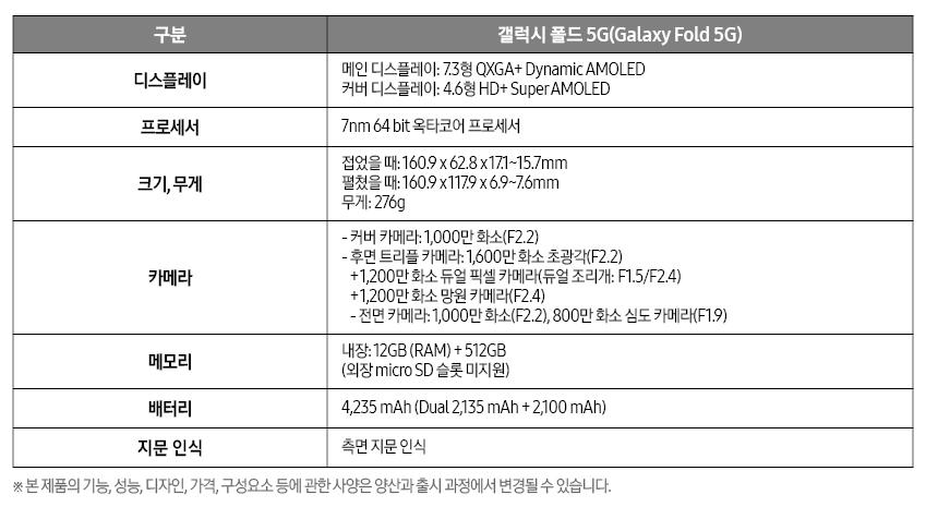 갤럭시 폴드 5G(Galaxy Fold 5G) 제품 세부 사양
