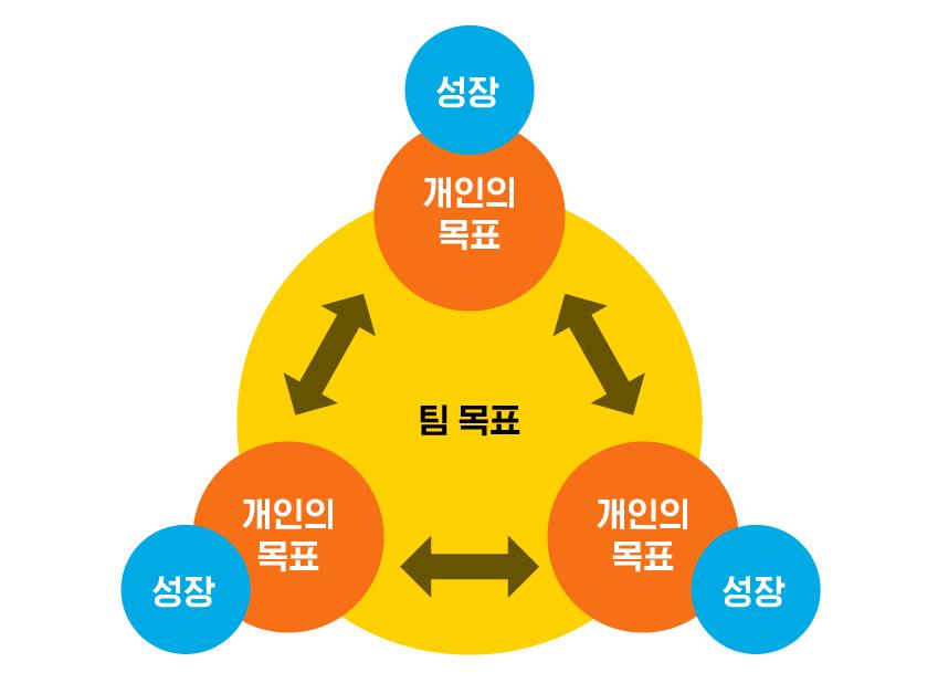 성장, 개인의 목표, 팀 목표 / ▲ 이상적인 팀워크는 개인의 목표와 팀의 목표를 일치시켜 함께 성장하는 게 아닐까