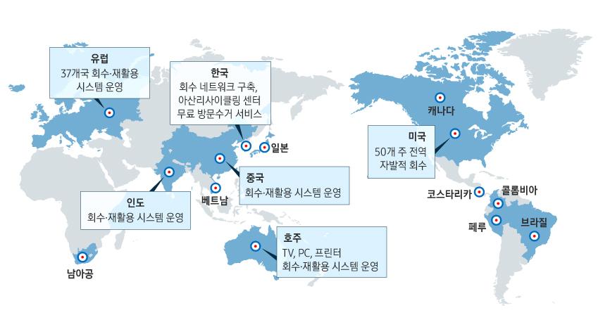유럽 37개국 회수 재활용 시스템 운영 한국 회수 네트워크 구축 아산리사이클링 센터 무료 방문수거 서비스 인도 회수 재활용 시스템 운영 중국 회수 재활용 시스템 운영 호주 TV PC 프린터 회수 재활용 시스템 운영 미국 50개 주 전역 자발적 회수