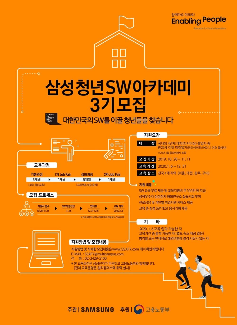 삼성청년SW아카데미 3기 모집 대한민국의 SW를 이끌 청년들을 찾습니다. 지원요강 대상 국내외 4년재 대학(학사 이상) 졸업자 중 만29세 이하 미취업자 모집기간 2019년 10월 28일부터 11월 11일까지 교육기간 2020년 1월 6일부터 12월 31일까지 교육장소 전국 4개지역 서울 대전 광주 구미 지원내용 SW 교육 무료 제공 및 교육비지원용 100만원 지급 성적ㅇ우수자 삼성전자 해외연구소 실습 기회 부여 진로상담 및 개인별 취업지원 서비스 제공 교육 중 삼성 SW test 응시 기회 제공 기타 2020년 1월 6일 교육 입과 가능한자 교육 기간 중 통학 가능한 자 (별도 숙소 제공 없음) 병역필 또는 면제자로 해외여행에 결격 사유가 없는자 교육과정 5개월 기본과정 1개월 1차 잡 페어 5개월 심화과정 1개월 2차 잡 페어 모집 지원방법 및 모집 내용 지원방법 및 자세한 모집 내용은 www.ssafy.com에서 확인 바랍니다. E-mail: SSAFY@multicampus.com 전화 02 3429 5100 본 교육과정은 삼성전자가 주관하고 고용노동부와 함께 합니다. (전체 교육운영은 멀티캠퍼스에 위탁 실시) 주관 SAMSUNG 후원 고용노동부 함께가요 미래로 enabling people education for future generations