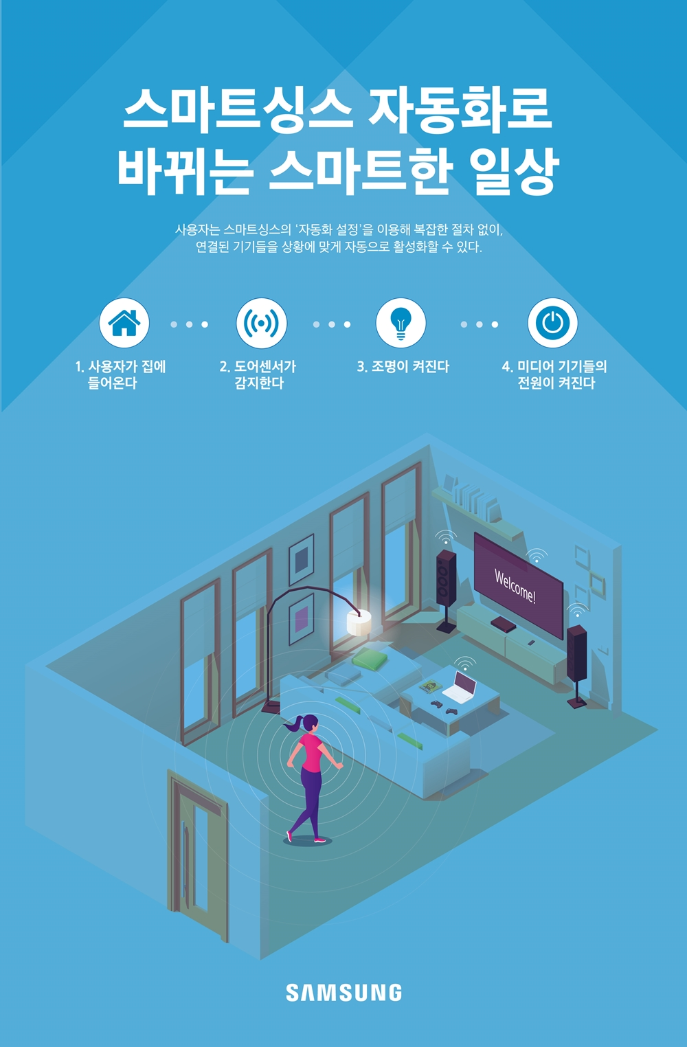 스마트싱스 자동화로 바뀌는 스마트한 일상 사용자는 스마트싱스의 '자동화 설정'을 이용해 복잡한 절차 없이, 연결된 기기들을 상황에 맞게 자동으로 활성화할 수 있다. 1. 사용자가 집에 들어온다. 2. 도어 센서가 감지한다. 3. 조명이 켜진다. 4. 미디어 기기들의 전원이 켜진다. SAMSUNG