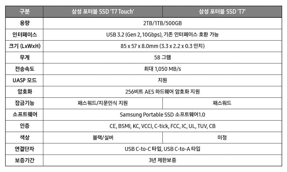 구분 삼성 포터블SSD 'T7 Touch' 삼성 포터블 SSD 'T7' 용량 2TB/1TB/500GB 인터페이스 USB 3.2 (Gen 2, 10Gbps), 기존 인터페이스 호환 가능 크기 (LxWxH) 85 x 57 x 8.0mm (3.3 x 2.2 x 0.3 인치) 무게 58 그램 전송속도 최대 1,050 MB/s UASP 모드 지원 암호화 256비트 AES 하드웨어 암호화 지원 잠금기능 패스워드/지문인식 지원 패스워드 소프트웨어 Samsung Portable SSD 소프트웨어1.0 인증 CE, BSMI, KC, VCCI, C-tick, FCC, IC, UL, TUV, CB 색상 블랙/실버 미정 연결단자 USB C-to-C타입, USB C-to-A 타입 보증기간 3년 제한보증