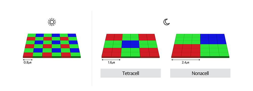 밝을 때 0.8㎛ 크기로 인식 / 어두울 때 tetracell 기술로 1.6㎛까지 인식 가능 Nonacell 활용하면 2.4㎛까지 인식 가능