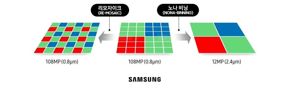 108MP(0.8㎛) 기준 > 리모자이크(RE-MOSAIC) 108MP(0.8㎛) 108MP(0.8㎛) 기준 > 노나 비딩(NONA-BINNING) 12MP(2.4㎛) SMASUNG