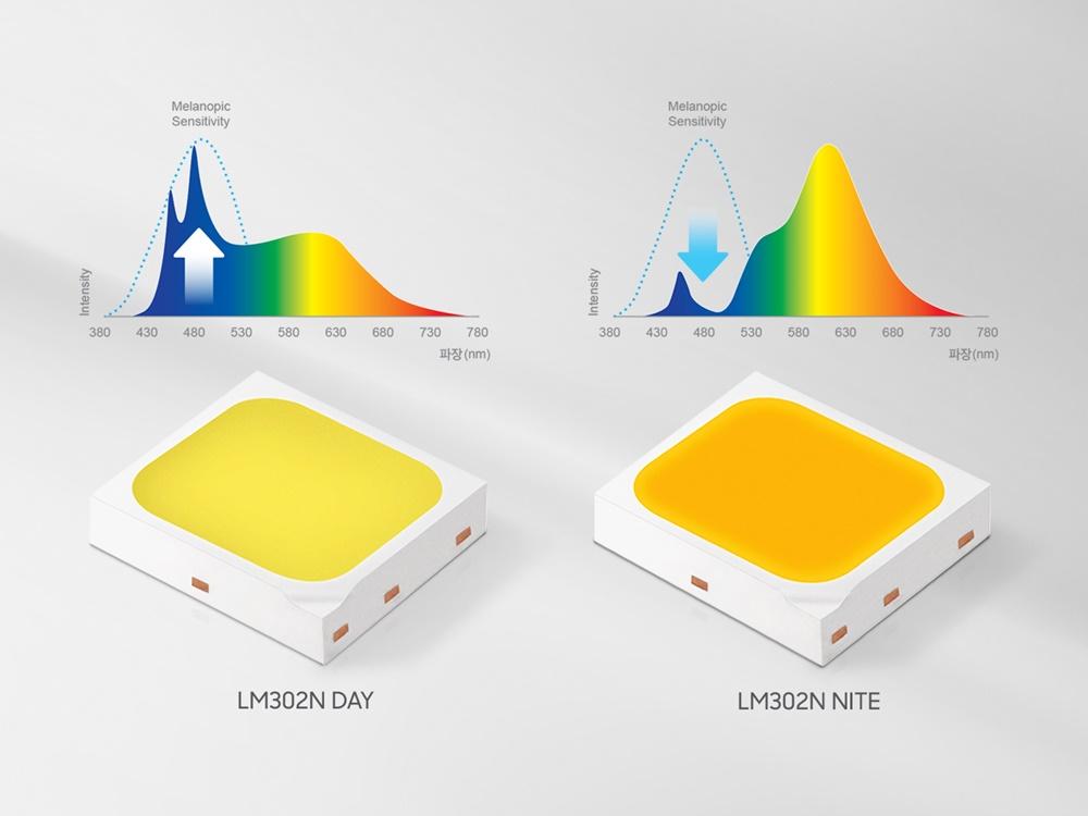 Melanopic Sensitivity intensity 380 430 480 530 580 630 680 730 780 파장(nm) Melanopic Sensitivity intensity 380 430 480 530 580 630 680 730 780 파장(nm) LM302N DAY LM302N NITE