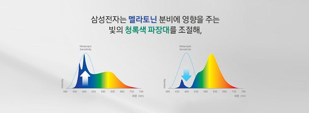 삼성전자는 멜라토닌 분비에 영향을 주는 비의 청록색 파장대를 조절해,